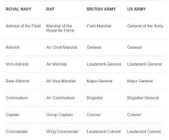 Uk Armed Forces Ranks Chart What Are All The Military Ranks Quora