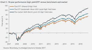 Etf Compare Chart Lets Banish Benchmarks And Compare Active Funds To Etfs
