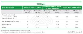 Corporate Income Tax In India India Briefing News