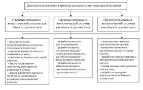 Дипломная работа Антикризисное управление ЗАО Логотип Рис 2 Предмет исследования диагностики в антикризисном управлении