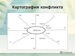 Презентация на тему Конфликты и пути их разрешения Евланова  12 Картография конфликта