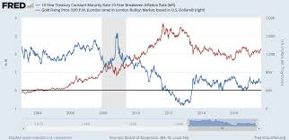 Gold Price Not 100 About Real Rates But Close Gold News