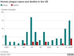 Bubonic Plague Chart Why Hasnt The Us Eradicated The Plague Bbc News