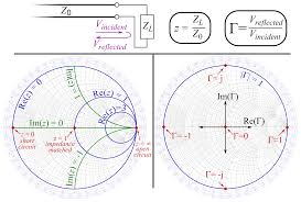 Transmission Size Chart File Smith Chart Explanation Svg Wikimedia Commons
