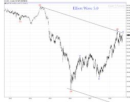 Crude Oil Daily Chart Update Bull Market Or Bear Market