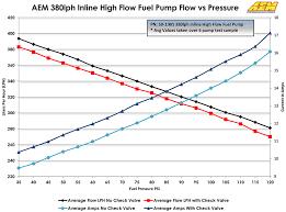 Aem 380lph Inline High Flow Fuel Pump 50 1005