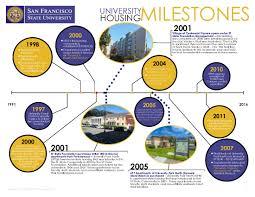Sfsu Housing Cost Chart Director For Housing Administration Spelman Johnson