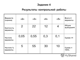 Презентация на тему Статистика знает все Известно сколько  12 Задание 4 Результаты контрольной работы