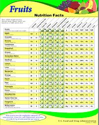 Vegetable Calories And Carbs Chart Bedowntowndaytona Com