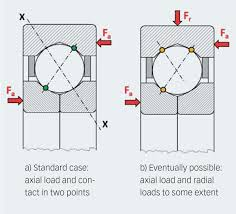 ball bearing definition. if the same functionality should be reached with single row angular contact ball bearings, two identical bearings in a back-to-back or face-to-face bearing definition