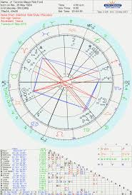 Justin Timberlake Natal Chart Always Up To Date Astrological Chart Astrotheme 2019
