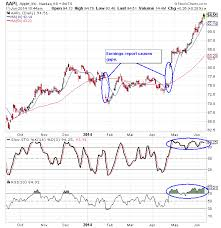 Apple Stock Chart Analysis Nasdaq Aapl