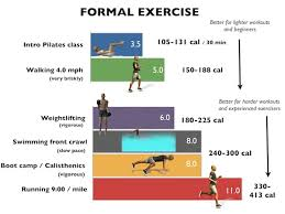 Met Equivalent Chart Metabolic Equivalent Which Physical Activities Burn More