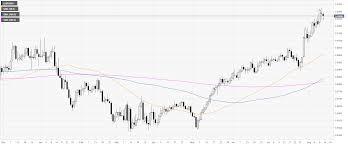 Eur Gbp Technical Analysis Euro Losing Steam Below 0 9300