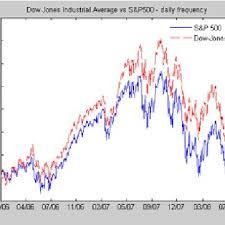 Dow Vs S P Vs Nasdaq Chart The Dow Jones And The S P 500 2006 08 Download Scientific