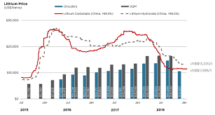 Lithium Price Chart 10 Years Lithium Miners News For The Month Of May 2019 Seeking Alpha