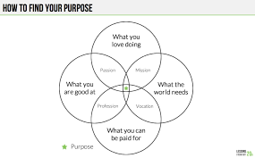 Venn Diagram Information This Simple Venn Diagram Will Help You Figure Out Your Purpose