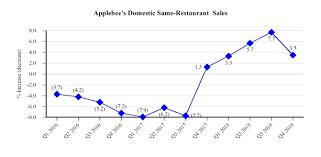Applebee S Calories Chart Document