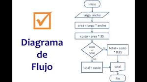 Flow Chart Ejemplo 71 Matter Of Fact Flow Chart Traduccion
