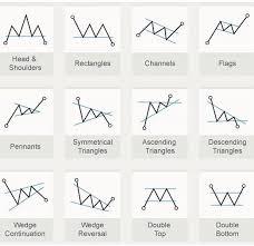 Stock Chart Analysis Stock Chart Analysis Trade Finance