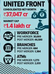 Ing Vysya Share Price Chart Why The Kotak Ing Vysya Bank Merger Has Not Been As
