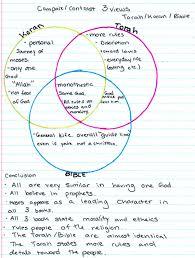 Middle Ages And Renaissance Comparison Chart Prologue