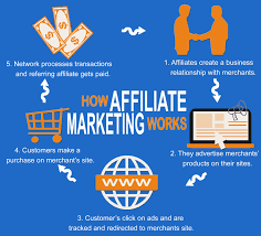 9 Things You Must Know Before You Become an Affiliate Marketer