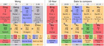 Chinese Birth Chart Compatibility Compatibility Natal Birth Chart Report For Romantic