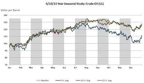 The Seasonality Effect On Crude Oil Prices Pgm Capital