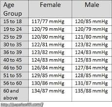 Blood Pressure Chart By Age And Gender Pdf Pin On Health