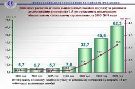 Реферат Назначение источники формирования и направления  Назначение источники формирования и направления расходования средств ФСС РФ