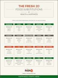 Healthy Food Replacement Chart Food Substitution Chart
