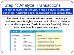 Transaction Analysis Chart Chapter 2 The Balance Sheet Powerpoint Author Brandy