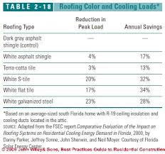 Shingle Color Comparison Chart Roof Color What Is The Best Color For A Roof
