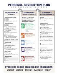 Counseling Corner Episd Graduation Requirements