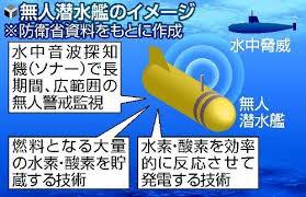 高出力兵器,次世代戦闘艦艇,防衛シンポジウム,海自,戦艦,護衛艦,水中ロボット
