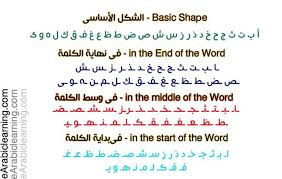 It's a powerful tool when learning any language. How To Speak In Arabic The Pronunciation Of Arabic Alphabet Earabiclearning Online Arabic Courses Learn Arabic Online