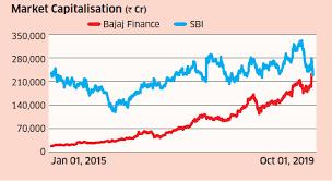 Bajaj Finance Bajaj Finance Overtakes Sbi On Market Cap