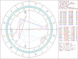 Birth Chart 55 Scientific My Astrological Chart Today