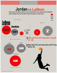 Sports Infographic Template 10 Sports Infographics That Score Big Points Simple Infographic
