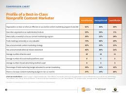 Non Profit Comparison Chart Nonprofit Content Marketing 2016 Benchmarks Budgets And
