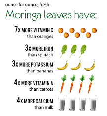 Chart Showing Some Of The Nutrients Found In Moringa Leaf