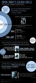 Simon Sineks Golden Circle My First Infographic Tweak Your Slides