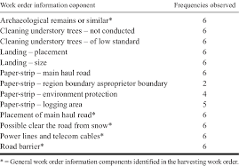 Frequencies Observed For Each Individual Work Order Information