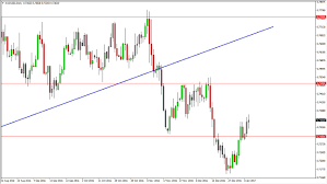 Usd Aud Forex What Drives The Aud Usd Currency Pair Fx