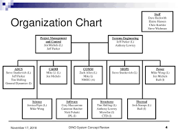 General Dynamics Org Chart Presented By Jennifer Michels And Jeffrey Parker Ppt Download