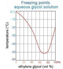 Ethylene Glycol Coolant Charts Related Keywords