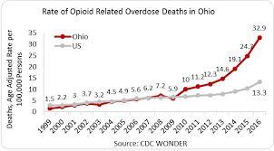 Ohio Drug Schedule Chart Ohio Opioid Summary National Institute On Drug Abuse Nida