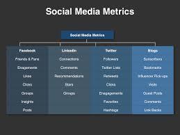Social Media Plan Template Magnificent Social Media Planning Template Download Four Quadrant