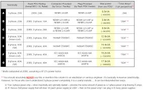 data center blog 3 phase, 208v power strips (rack pdus Power Formula For 3 Phase 3 phase 208v comparison chart power formula for 3 phase